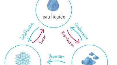 differents etats de l'eau