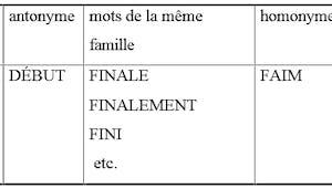 Etude de la langue française : un peu de vocabulaire