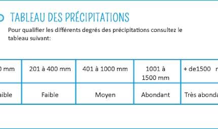 Les degrés de précipitations : fiche